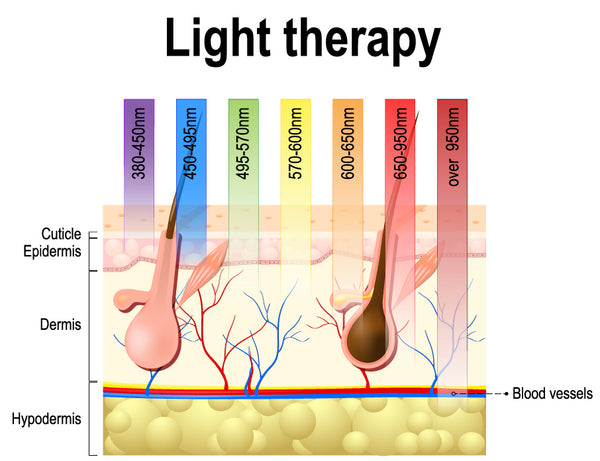 Does Low-Level Laser Light Therapy (LLLT) Work for Hair Loss?