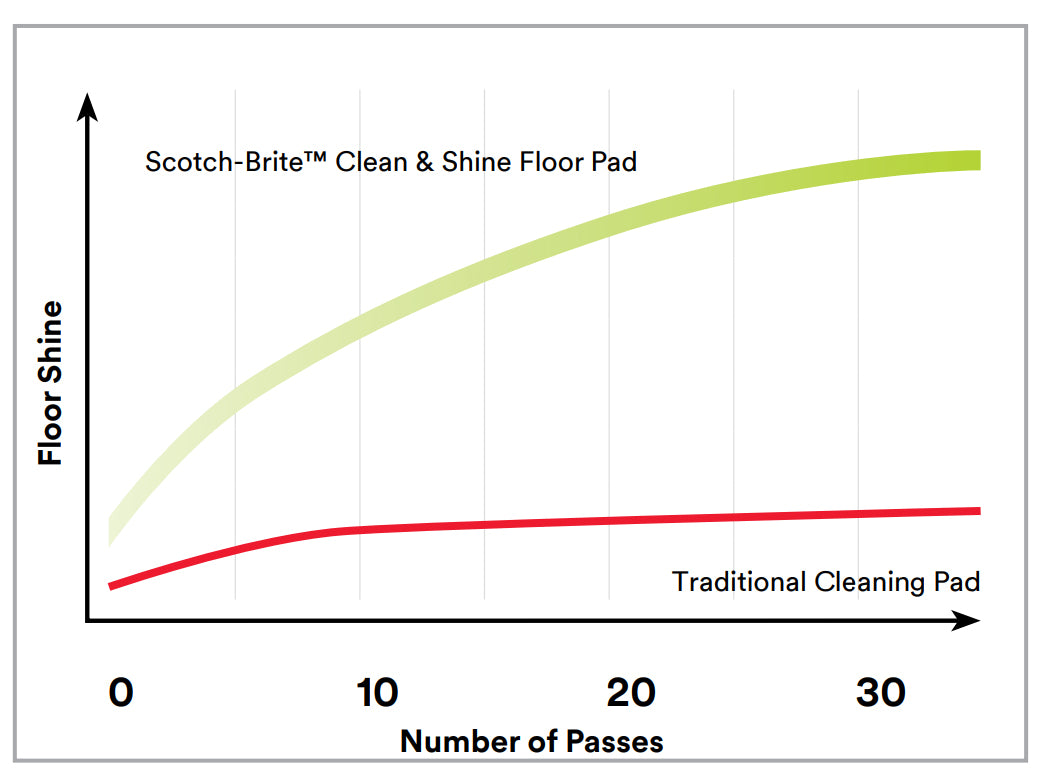 Clean and shine comparison graph