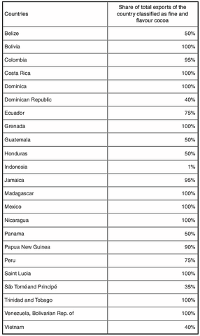 fine flavour cocoa producers/exporters
