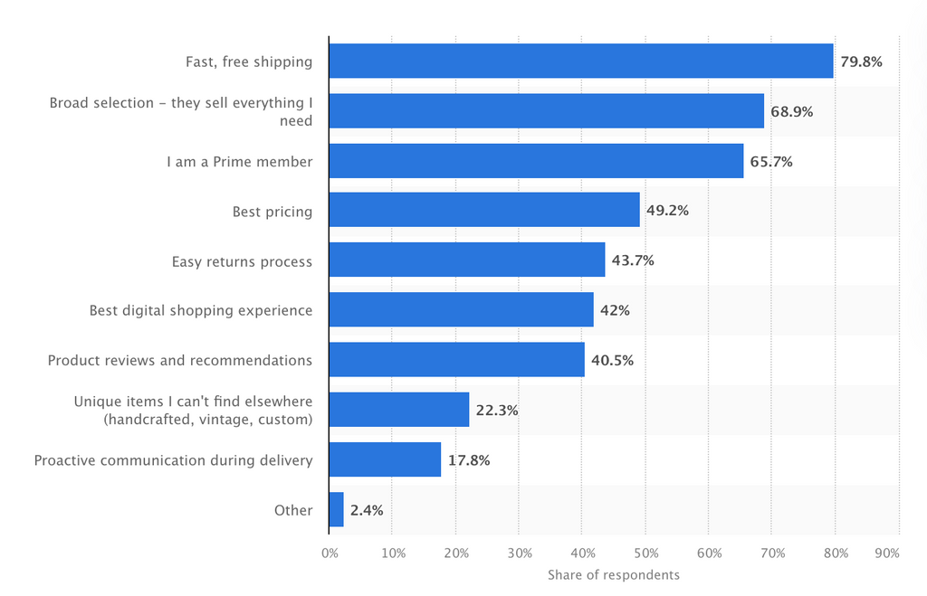 Statista Reasons why people shop with Amazon