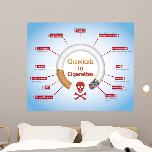 Quit /Stop Smoking- Info-graphics of Chemicals in Cigarettes Wall Mural
