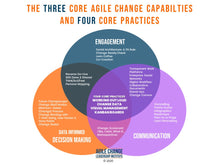 The Agile Change Playbook