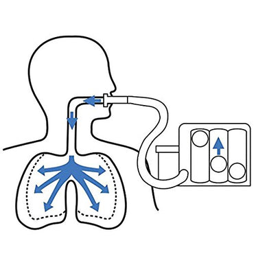 Nexxa™ Deep Breathing Lung Exerciser | Breath Measurement System | Washable and Hygienic