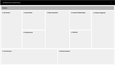 Business Model Canvas Template deutsch