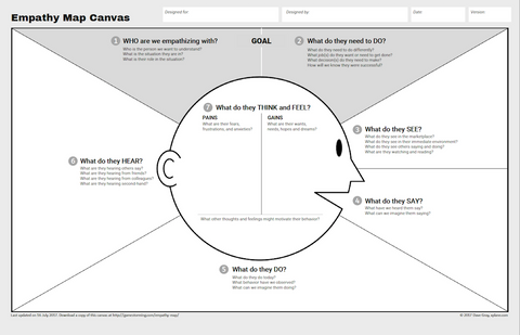 Empathy Map Canvas by Gamestorming