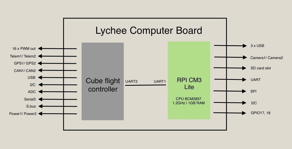 lychee block diagram of drone computer