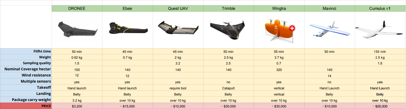 industrial drone comparsion chart