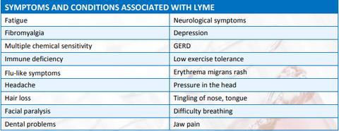 Symptoms and Conditions associated With Lyme