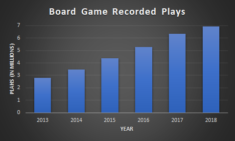 Board Game Plays by Year