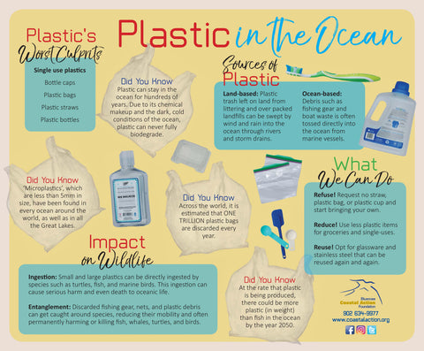 Plastics in Ocean Infographic Bluenose Coastal Action