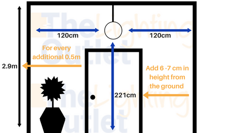 a diagram showing more detail of the best position for a pendant in a hallway