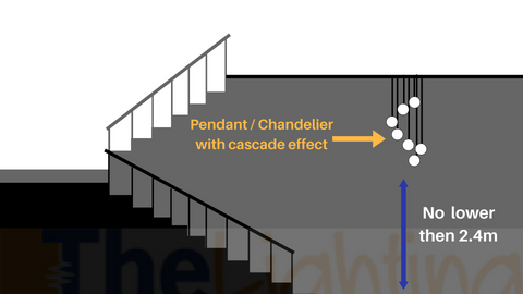 Diagram of a cascade pendant explaining the best height for positioning