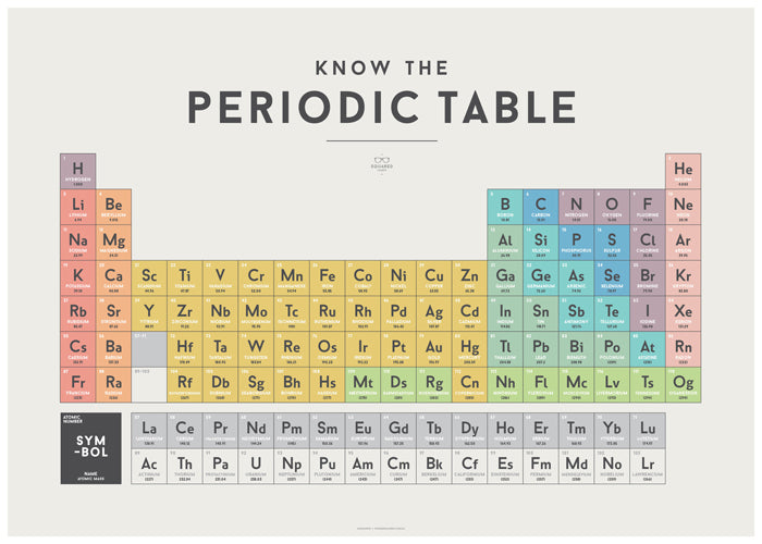 Periodic table chart wrigglebots periodic table chart urtaz Image collections