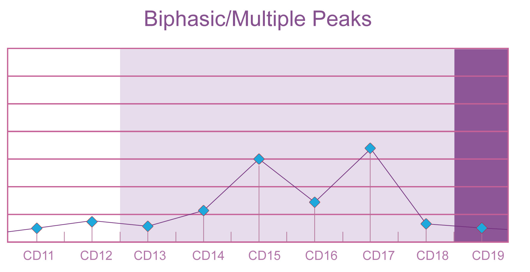 Surges and Peaks: Gradual Onset – Easy@Home Fertility