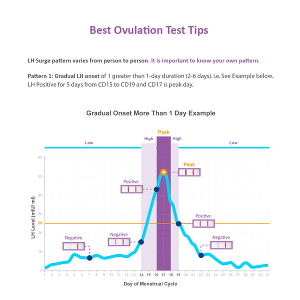 Easy@Home 50 Ovulation Test Kit, Simplest Ovulation and Period Tracking, Powered by Premom Ovulation Predictor iOS and Android App, 50 LH Tests