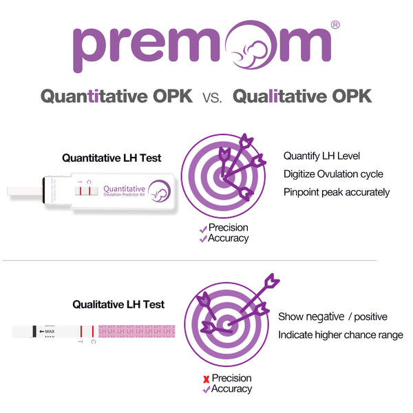 Premom Quantitative Ovulation Test Dip Card, Ovulation Predictor Kit with Digital Ovulation Reader APP, Numerical Ovulation Tests, 10 LH Tests