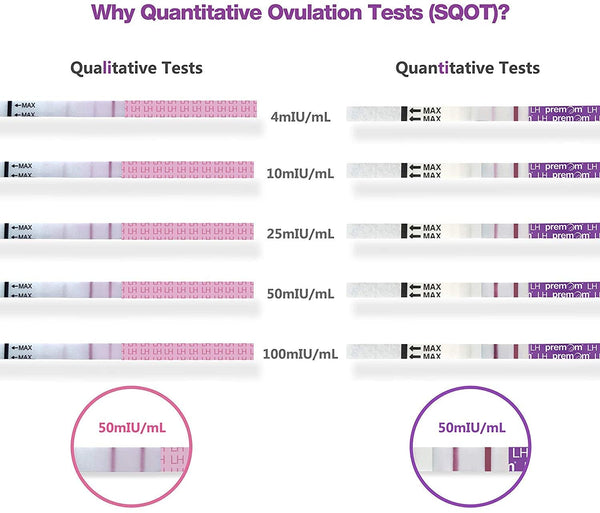 Quantitative Ovulation Predictor Kit, 20 Ovulation Tests + 5 Pregnancy Tests,PMS-205 - EXPIRES 12/31/2021