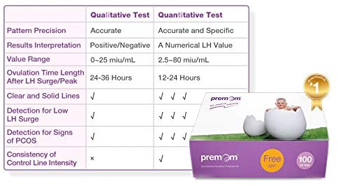 Clearance - Premom Quantitative Ovulation Test Strips,100-Pack, PMS2-S-100 - EXPIRES 12/22/2021