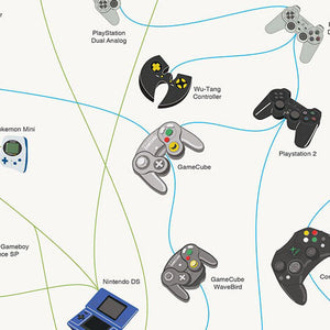 "The Evolution of Video Game Controllers 27"" x 39"" Poster"