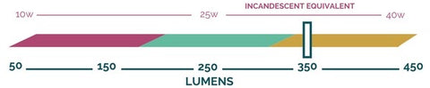 Lumen output scale showing that the Chevron bulb by Relamp produces approximately 350 lumens.