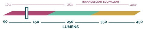 Lumen output scale showing that the Mahogany bulb by Relamp produces approximately 120 lumens.