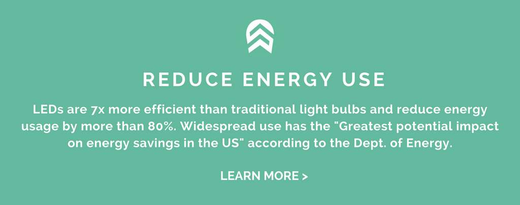 "REDUCE ENERGY USE: LEDs are 7x more efficient than traditional light bulbs and reduce energy usage by more than 80%. Widespread use has the ""Greatest potential impact on energy savings in the US"" according to the Dept. of Energy."