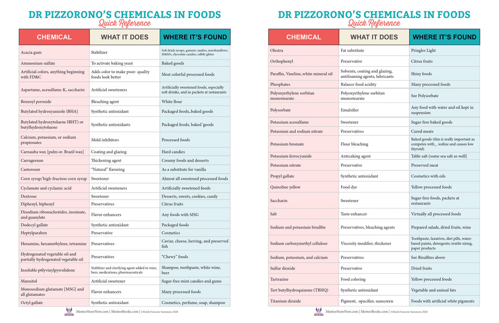 Dr. Pizzorono's Chemicals in Food Quick Reference