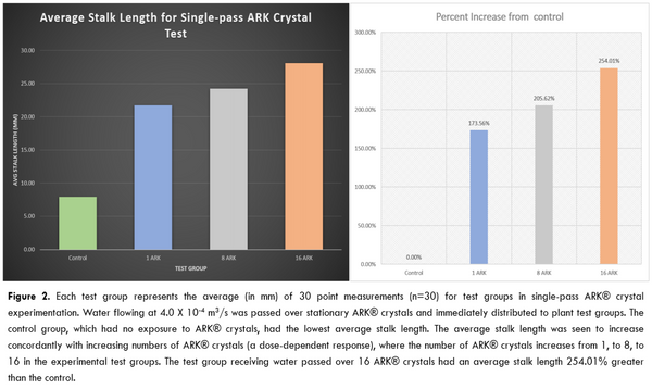 Average stalk length for single-pass ARK crystal test