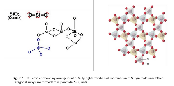 Left: Covalent bonding arrangement of SiO2 Right: tetrahedral coordination of SiO2 in molecular lattice. Hexagonal arrays are formed from pyramid SiO2 units.