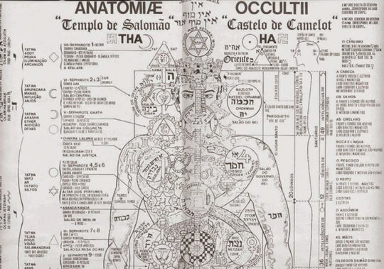What is The Occult Anatomy of Man?