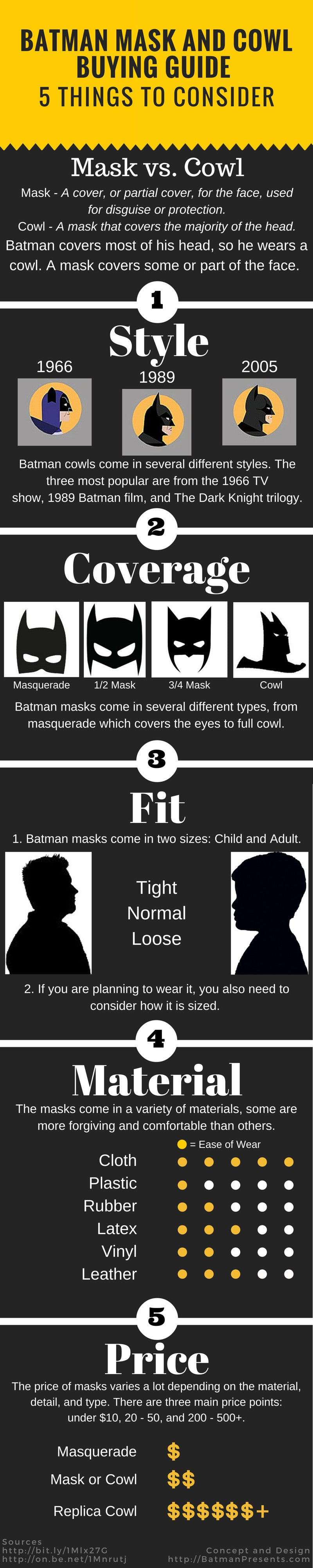 Batman cowl and mask infographic