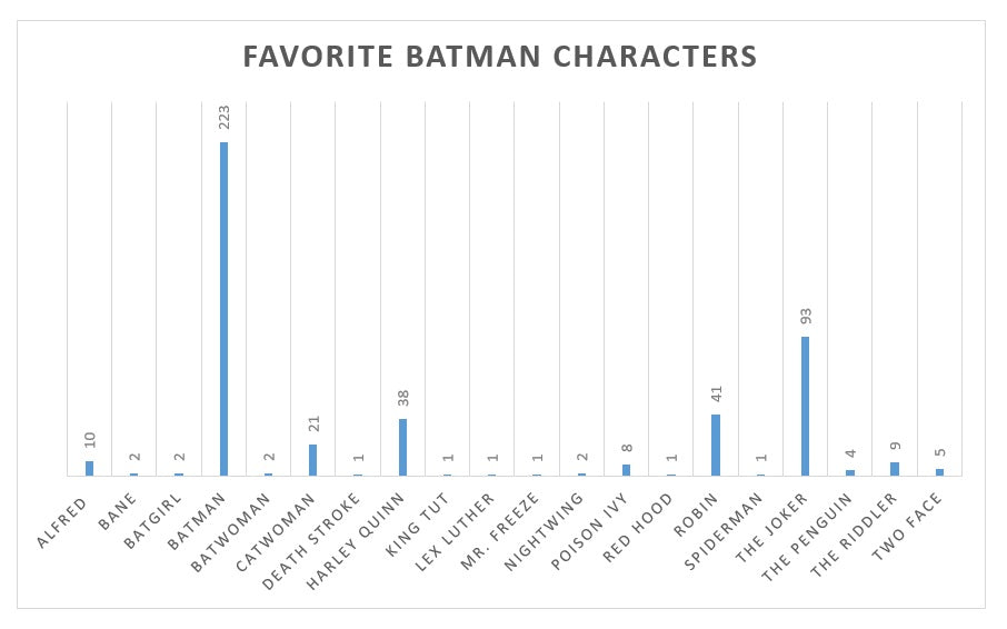 Batman Characters bar graph