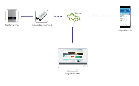 CubeWiFI, CubeGPRS, Monitoring Device, System Connection