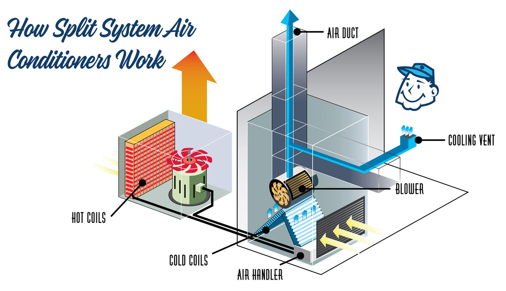 ac units | mcgowan's air conditioning | 904-264-cool ... mini split how works diagram