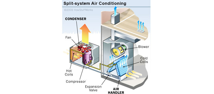 How Air conditioning works in Northern Florida