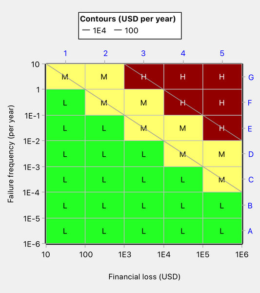 Risk matrix coloring has changed as a result of a change in an iso-risk contour value