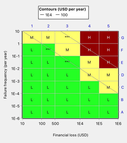 Risk matrix coloring changed as a result of redefining consequence category 2