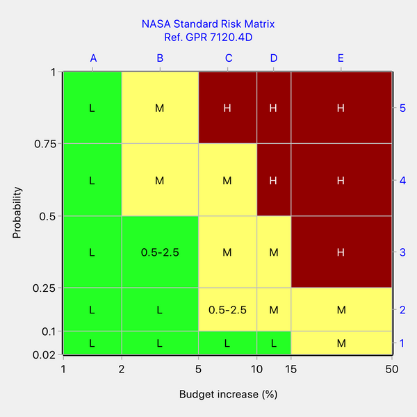 Showing an inconsistency in NASA's risk matrix for budget increase