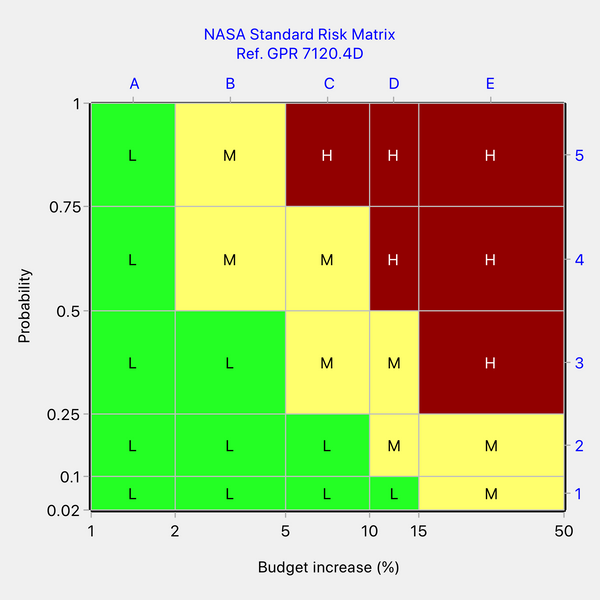 One possible revision to NASA's risk matrix for budget increase to make it self-consistent