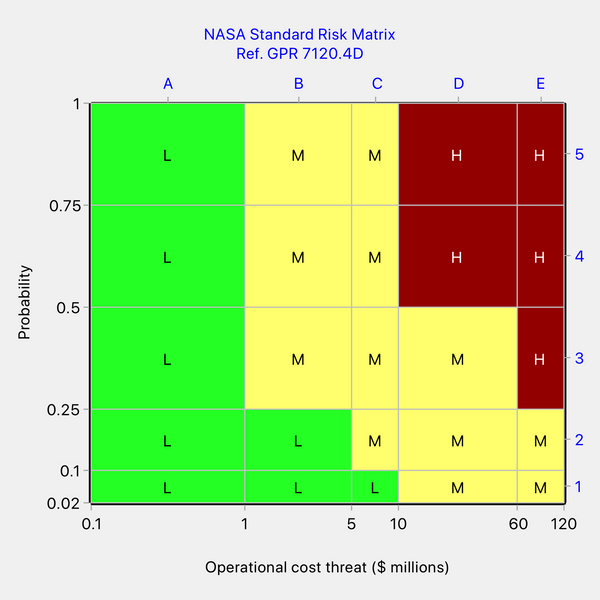 One possible revision to NASA's risk matrix for operational cost threat to make it self-consistent