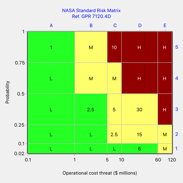 NASA's risk matrix for operation cost threat with the maximum risk value written into several cells