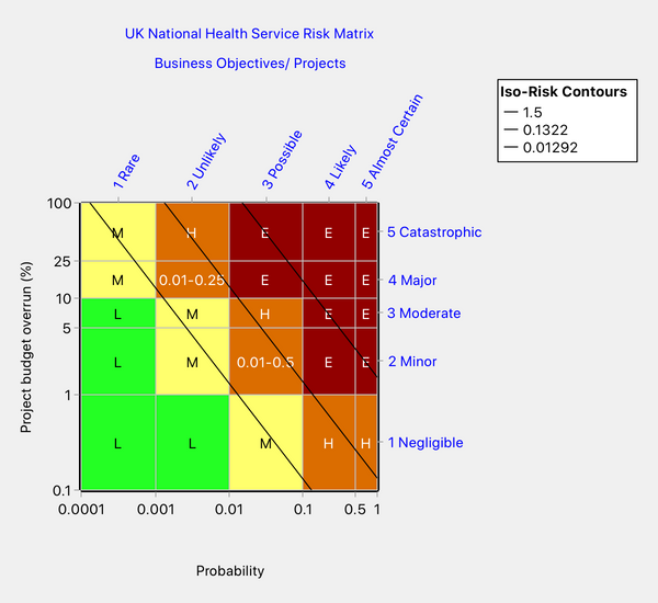 Figure showing two cells that the NHS risk matrix rates inconsistently