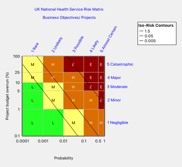 An attempt to reproduce the NHS risk matrix