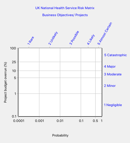 NHS risk matrix - scales for business objectives/projects