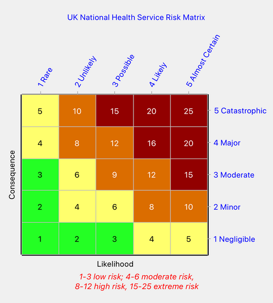 NHS risk matrix