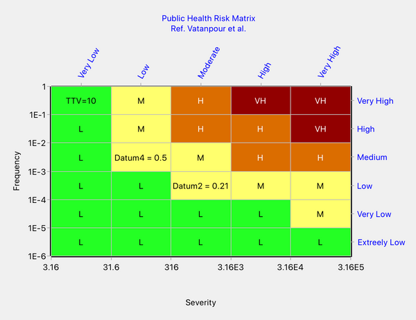 Risk matrix showing the anomaly alleged by Vatanpour et al.