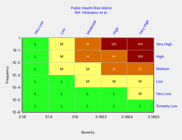 Risk matrix of Vatanpour et al.