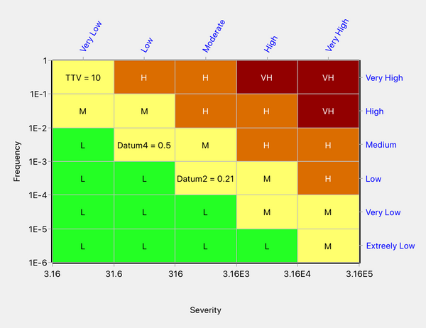 Redesign in Quick Risk Matrix based on the Round-Up algorithm