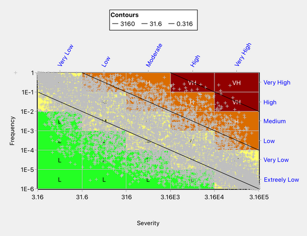 A sample of negatively correlated points used to benchmark the accuracy of the risk matrix