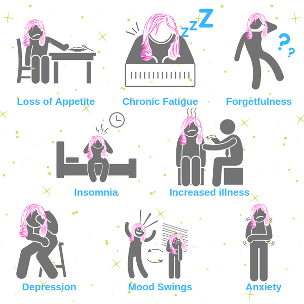 Burnout Symptoms
